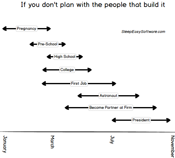 If you don't plan with the people that build it